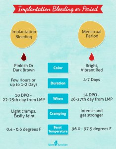 Difference between implantation bleeding and menstrual period also calculator when does occur rh momjunction