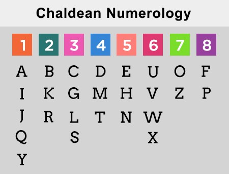 Numerology Letter Number Chart   mamiihondenk org