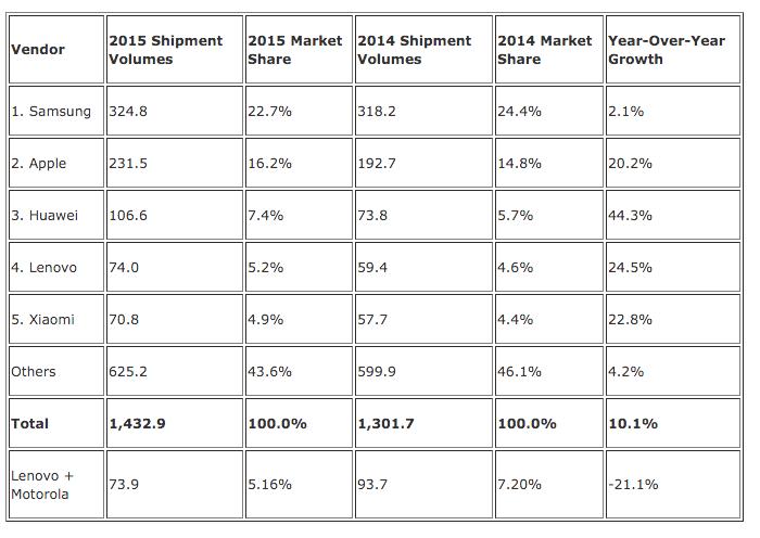 ventas por marca en 2015 IDC
