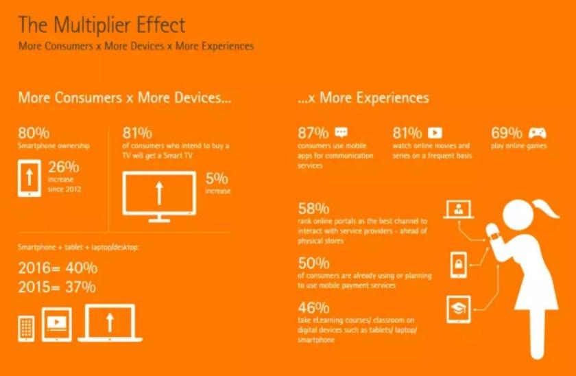 grafico encuesta Accenture 2015