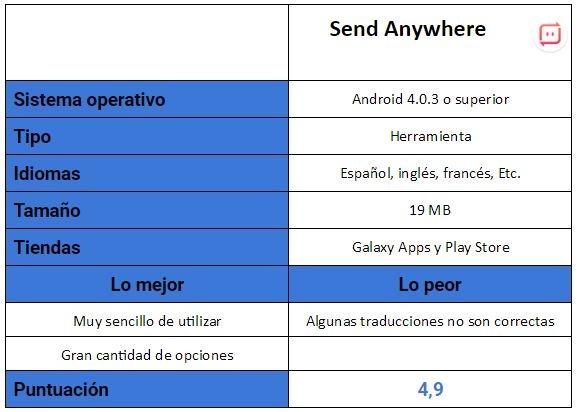 Tabla de Send Anywhere