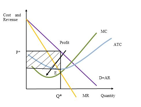 BEO1105 market equilibrium adjustment process