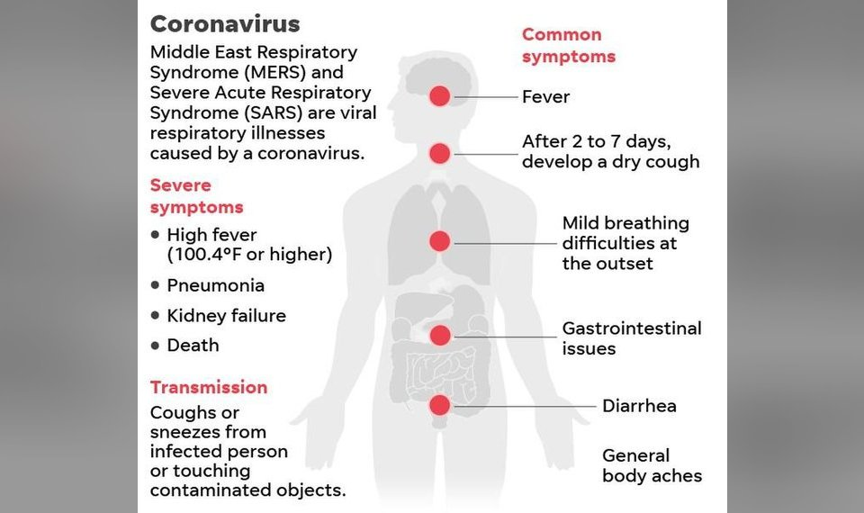 What is coronavirus, and should Americans be worried? What to know ...