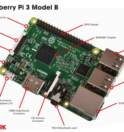 raspberry pi 3 out what s the difference a simple comparison chart flashdrive diagram raspberry pi b circuit diagram [ 1196 x 812 Pixel ]