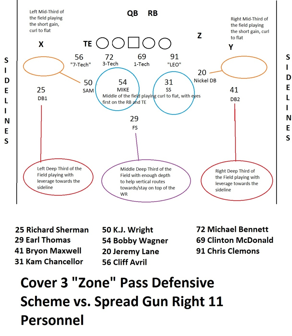 hight resolution of on the technical level it s a very basic play coverage the two defensive backs and the free safety each cover a third of the deep field