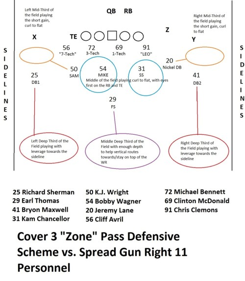 small resolution of on the technical level it s a very basic play coverage the two defensive backs and the free safety each cover a third of the deep field