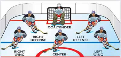 hockey player diagram 7 pin large round trailer wiring how do i players scoring and penalties roll bama medium