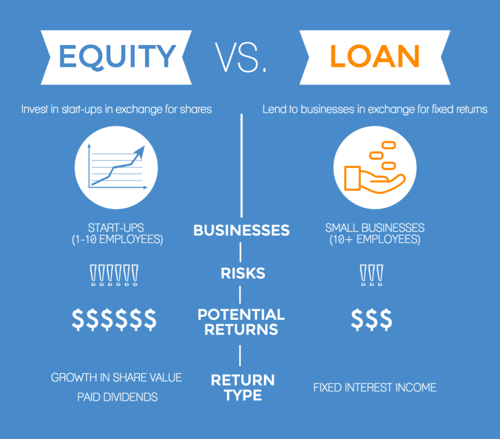 Equity Vs Peer-to-Peer: Which Works for You?   CrowdLords