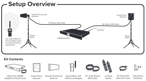 Wilson Pro Demo Installation Kit for Cell Phone Booster