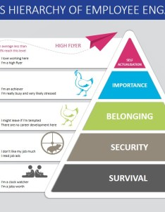 Maslow   hierarchy of needs employee engagement pyramid ppt template diagram also powerpoint rh slidemodel