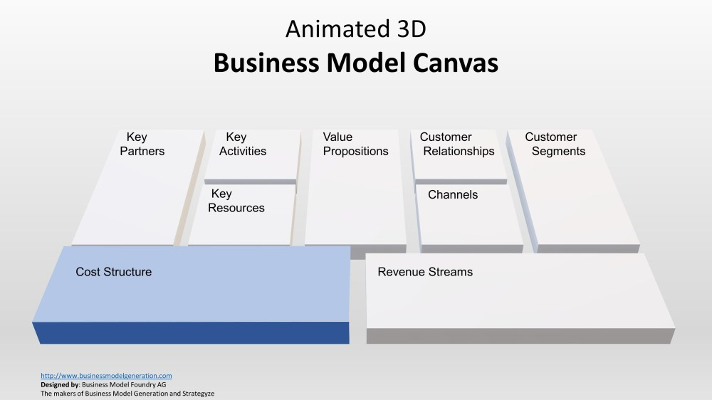 medium resolution of canvas 3d animated cost structure slide in canvas business model canvas