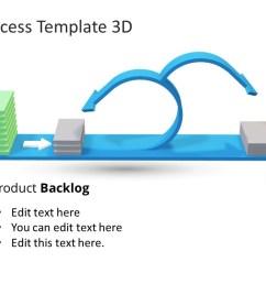 scrum process layout design agile and scrum design  [ 1280 x 720 Pixel ]