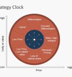 powerpoint diagram bowman strategy clock  [ 1280 x 720 Pixel ]