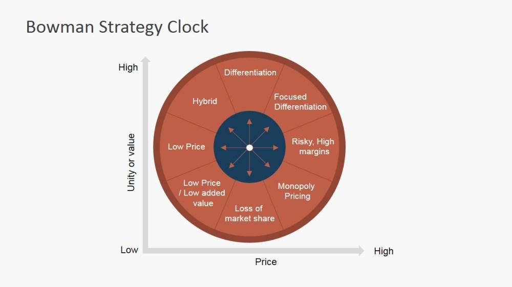 medium resolution of  powerpoint diagram bowman strategy clock