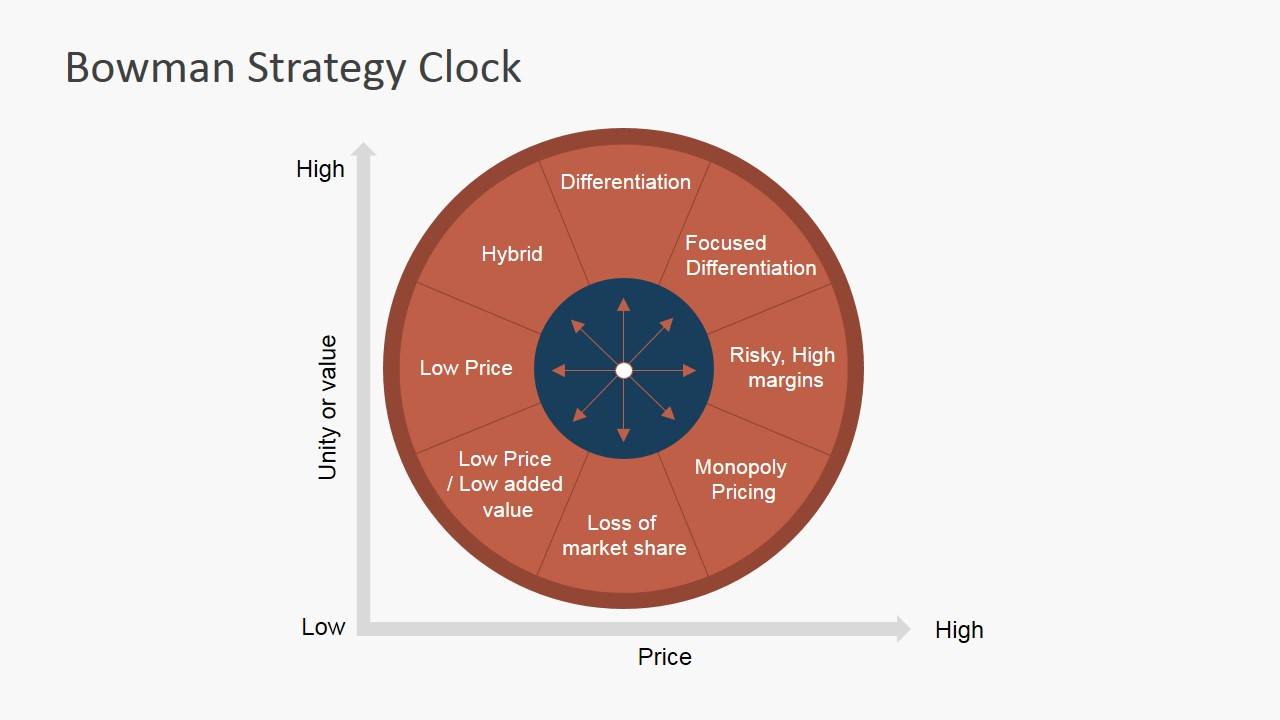 hight resolution of  powerpoint diagram bowman strategy clock