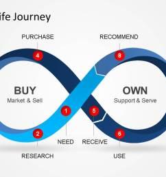 infinity loop representing customer lifecycle journey  [ 1279 x 720 Pixel ]
