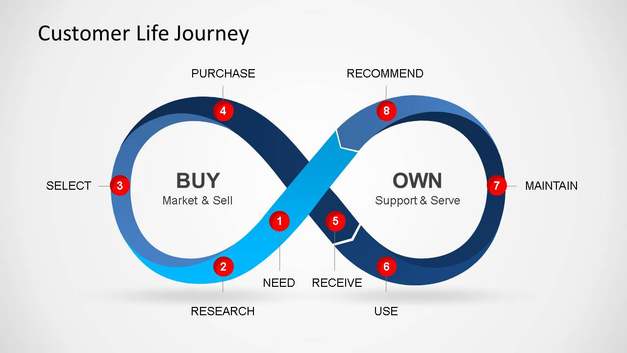 hight resolution of infinity loop representing customer lifecycle journey