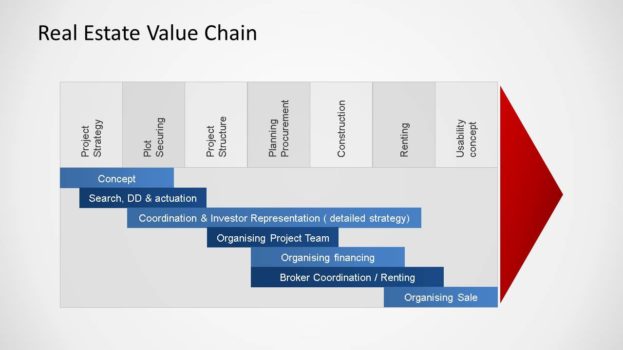 diagram of the four quadrants parts a sentence real estate market cycle powerpoint templates - slidemodel