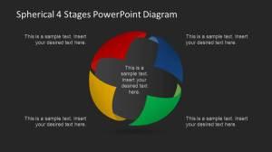 Spherical 4 Stages PowerPoint Diagram  SlideModel