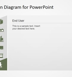 powerpoint supply chain management end user [ 1280 x 720 Pixel ]
