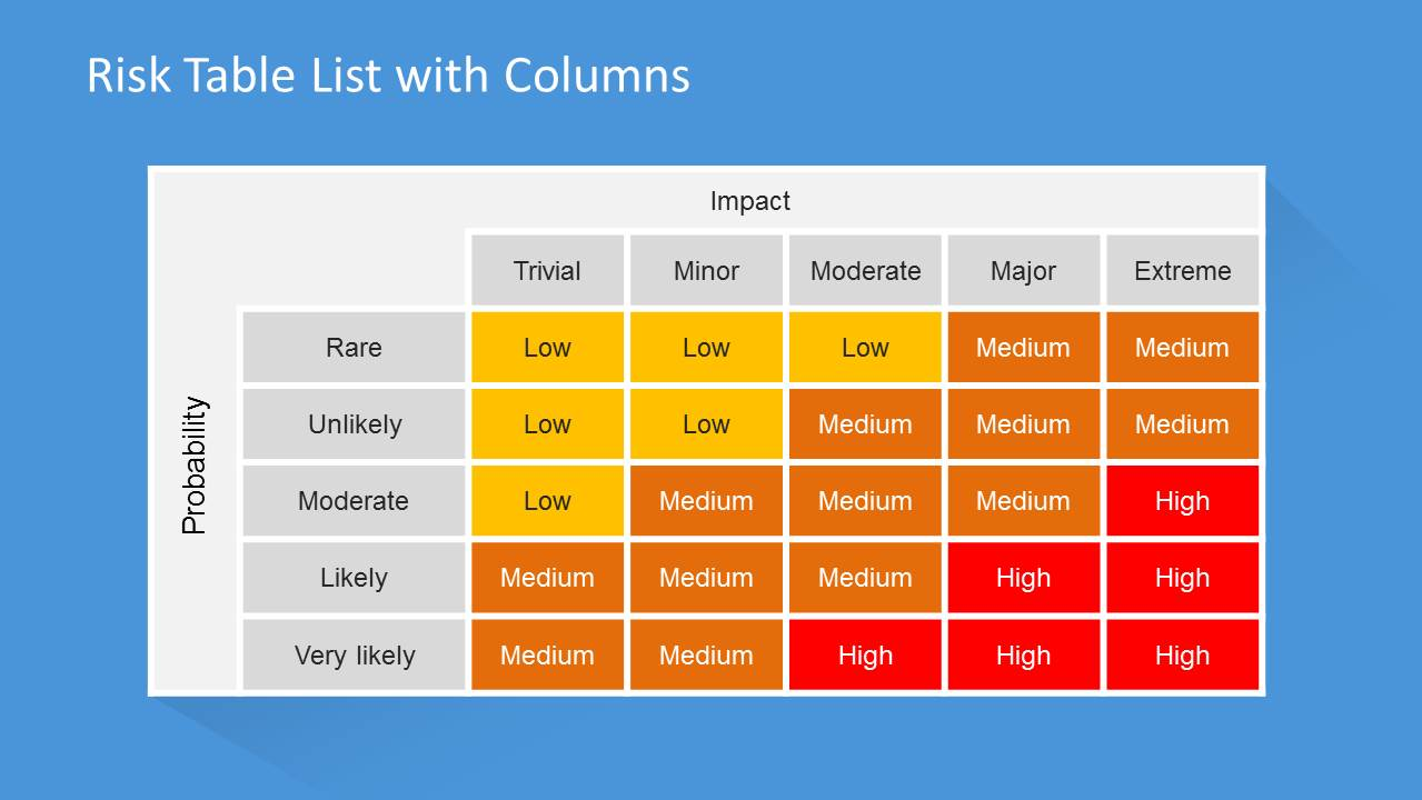 5x5 Risk Table Template for PowerPoint  SlideModel