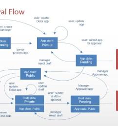 powerpoint software application flow diagram  [ 1280 x 720 Pixel ]