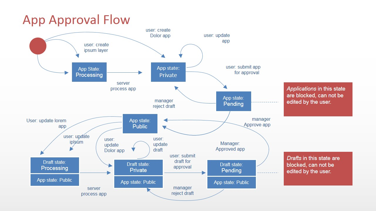 hight resolution of  powerpoint software application flow diagram