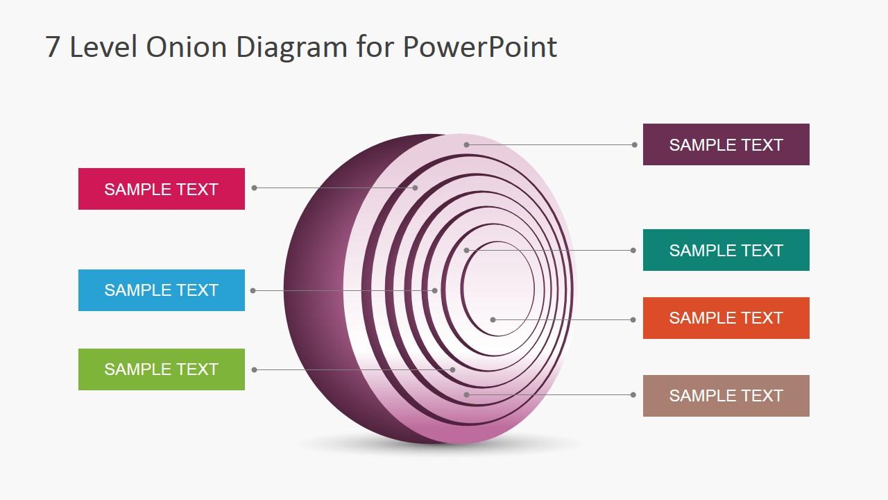 circular diagram flow chart template toyota yaris 2000 radio wiring 6920-01-7-level-onion-diagram-2 - slidemodel