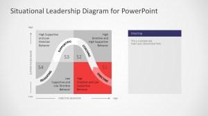 Situational Leadership Style Diagram  SlideModel
