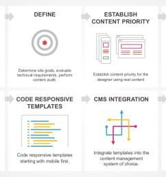 web design process powerpoint presentations 8 steps product process flow diagrams  [ 1280 x 720 Pixel ]