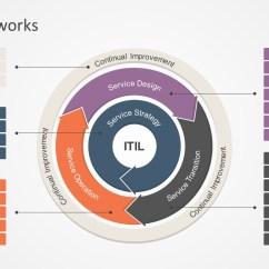 Itil Processes Diagram Plantar Fasciitis Framework Powerpoint Slidemodel Interactive Of It Infrastructure Library Presentation