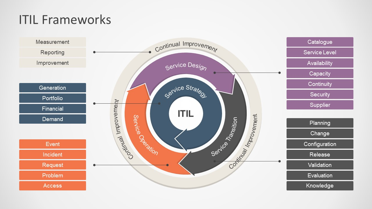 hight resolution of interactive powerpoint diagram of itil