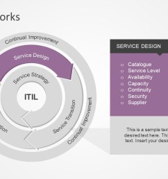 interactive powerpoint diagram of itil it infrastructure library framework presentation service operations itil model service design process presentation  [ 1280 x 720 Pixel ]