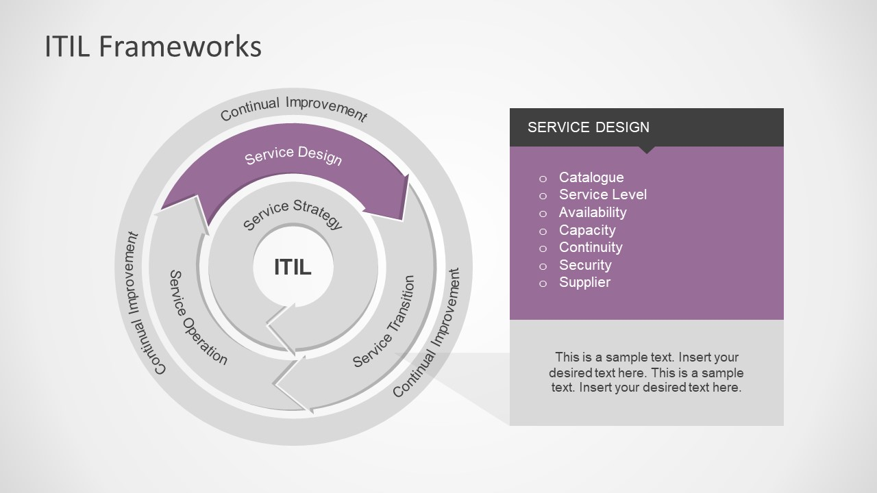hight resolution of interactive powerpoint diagram of itil it infrastructure library framework presentation service operations itil model service design process presentation