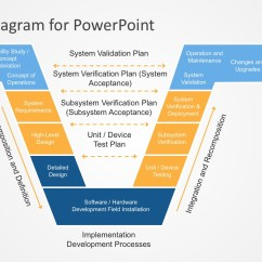 Model In Software Testing V Diagram Boat Trailer Wire Powerpoint Template Slidemodel