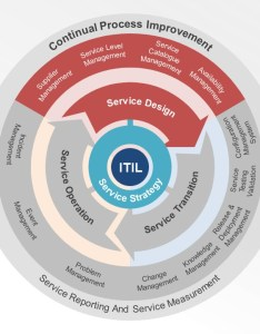 Itil powerpoint template diagram service lifecycle also slidemodel rh