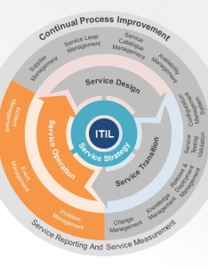 Itil service lifecycle presentation slide smartart chevron design template diagram also powerpoint slidemodel rh