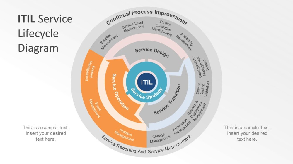 medium resolution of  itil service lifecycle presentation slide smartart chevron design template diagram