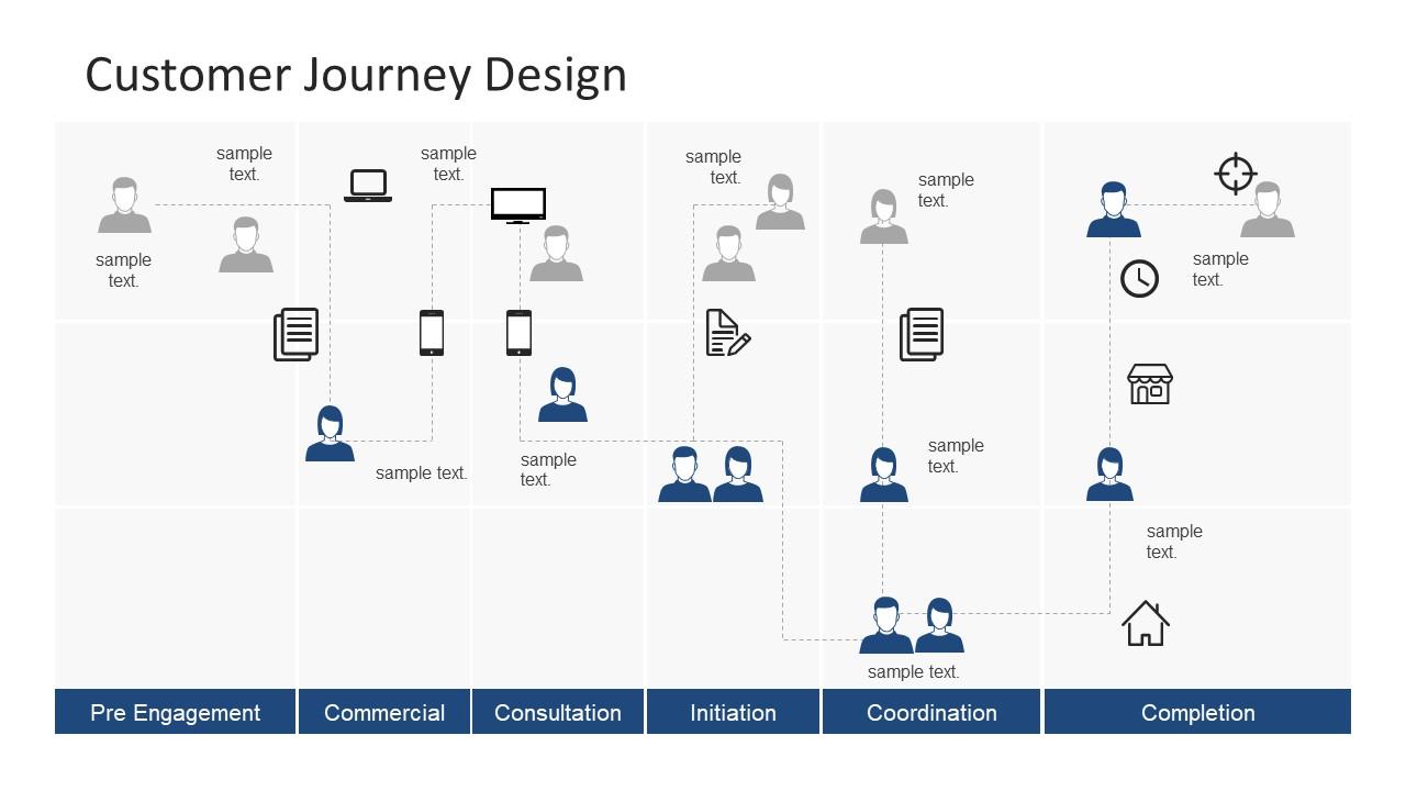 hight resolution of cross functional process map customer journey