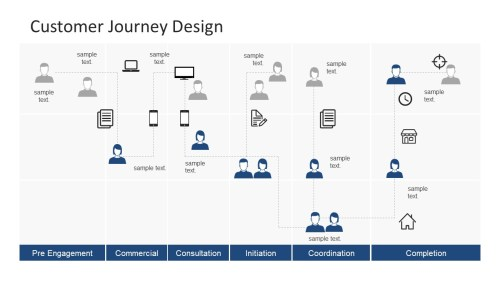 small resolution of cross functional process map customer journey