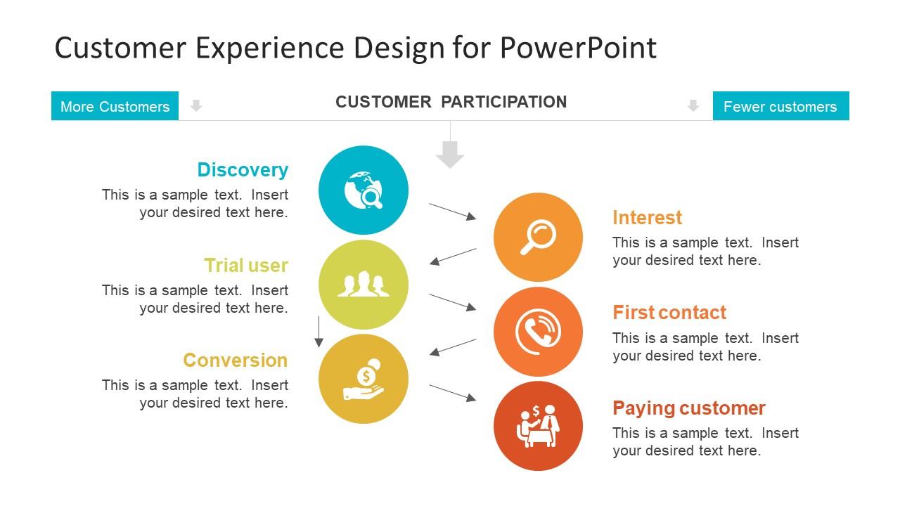Infographic Slide Of 6 Steps Customer Experience SlideModel