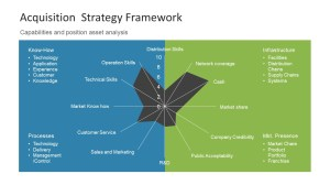 Acquisition Strategy Framework Presentation  SlideModel