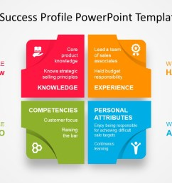 leadership success profile diagram powerpoint template 4 stage matrix template of leadership  [ 1280 x 720 Pixel ]
