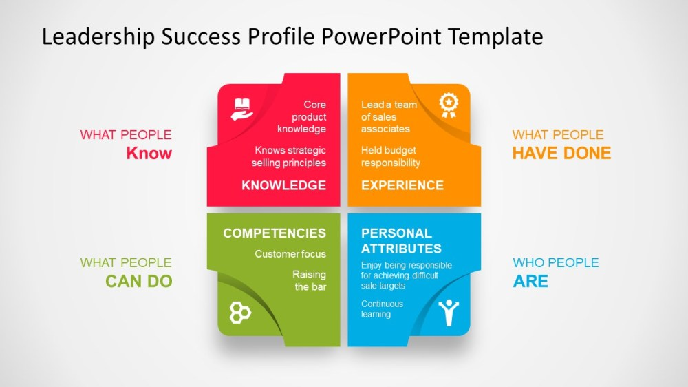 medium resolution of leadership success profile diagram powerpoint template 4 stage matrix template of leadership