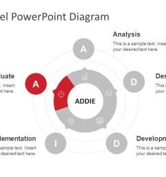 addie model diagram [ 1280 x 720 Pixel ]