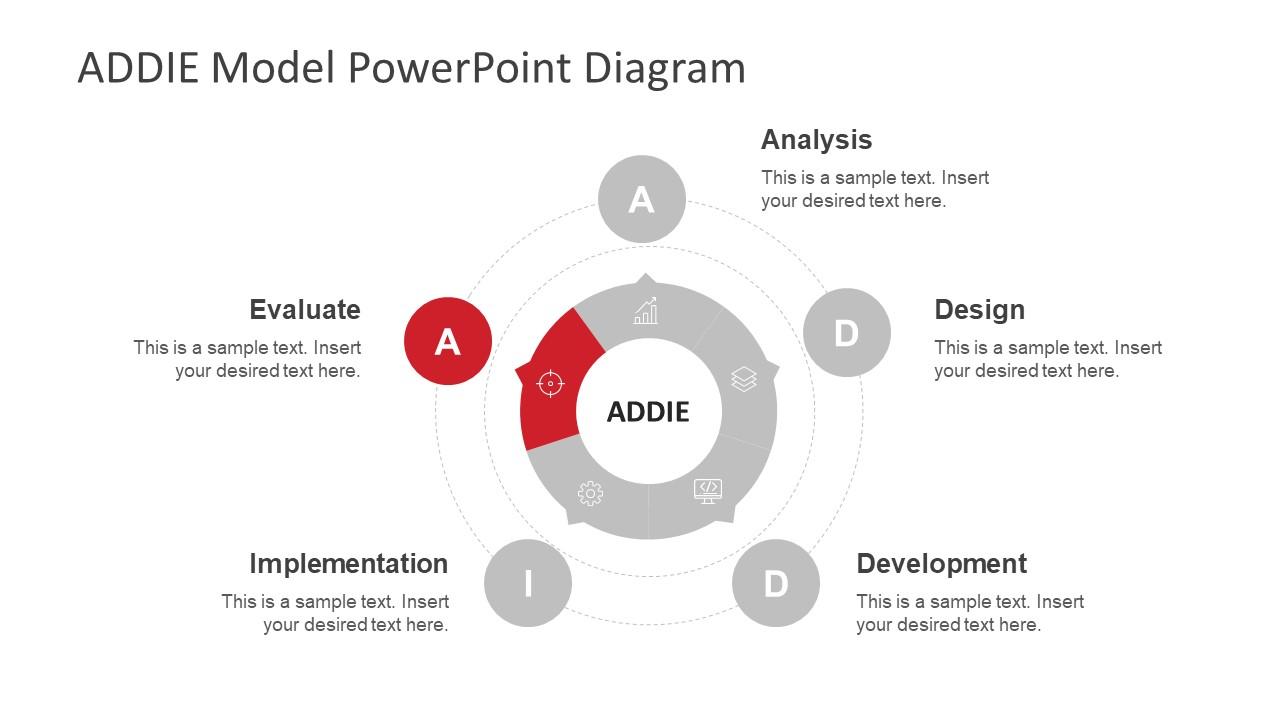 hight resolution of addie model diagram
