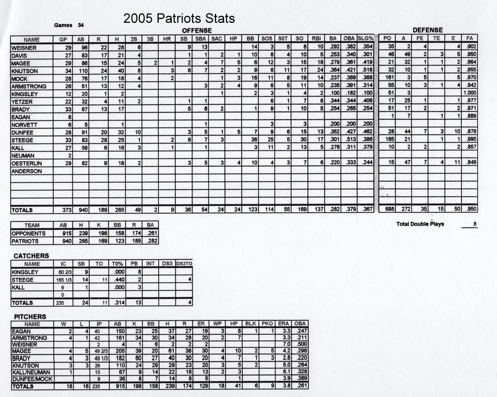 2005 Season Stats