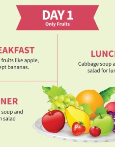 Cabbage soup diet day only fruits pinit also for rapid weight loss rh stylecraze