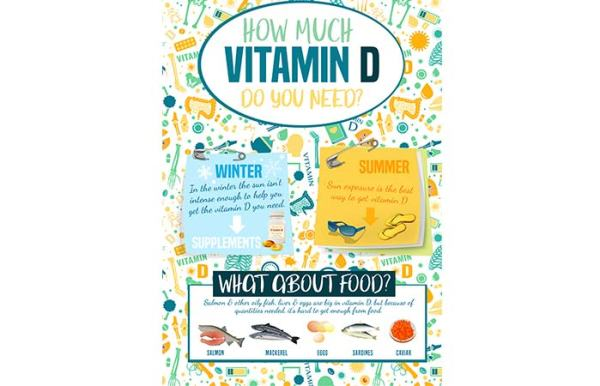 How Much Vitamin D Do We Need