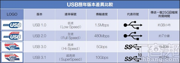 解析 USB 3.2 規格的變化:傳輸速度加倍!雙通道技術導入USB Type-C | T客邦